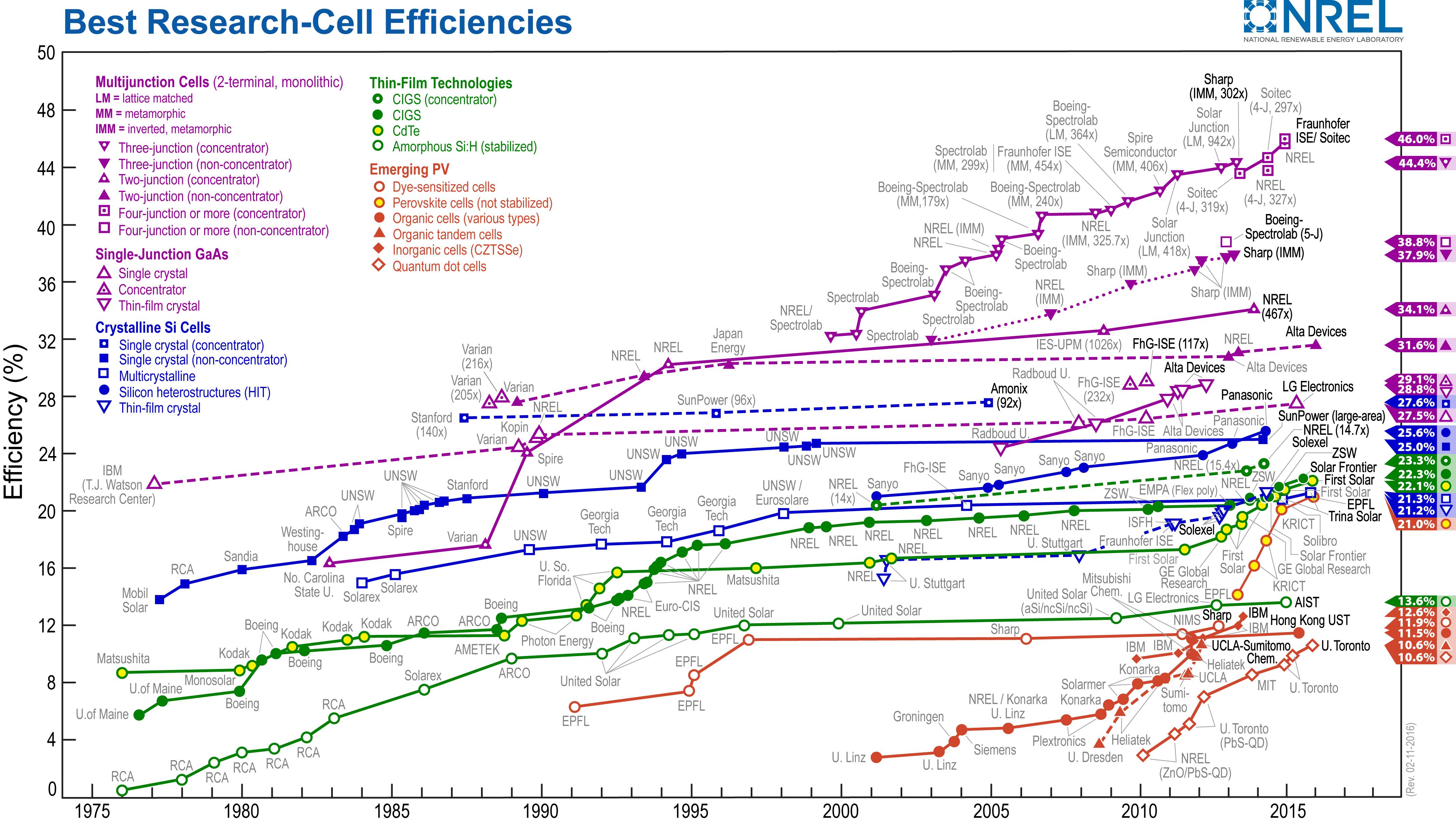 Tableau compartif d'efficacité des cellules photovoltaïques