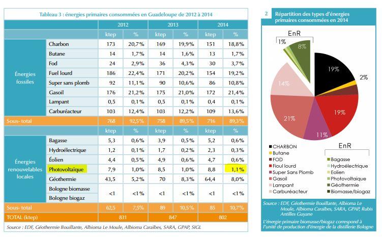 Tableau comparatif des énergies en Guadeloupe