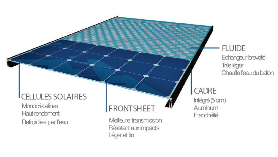 Schéma panneau solaire hybride