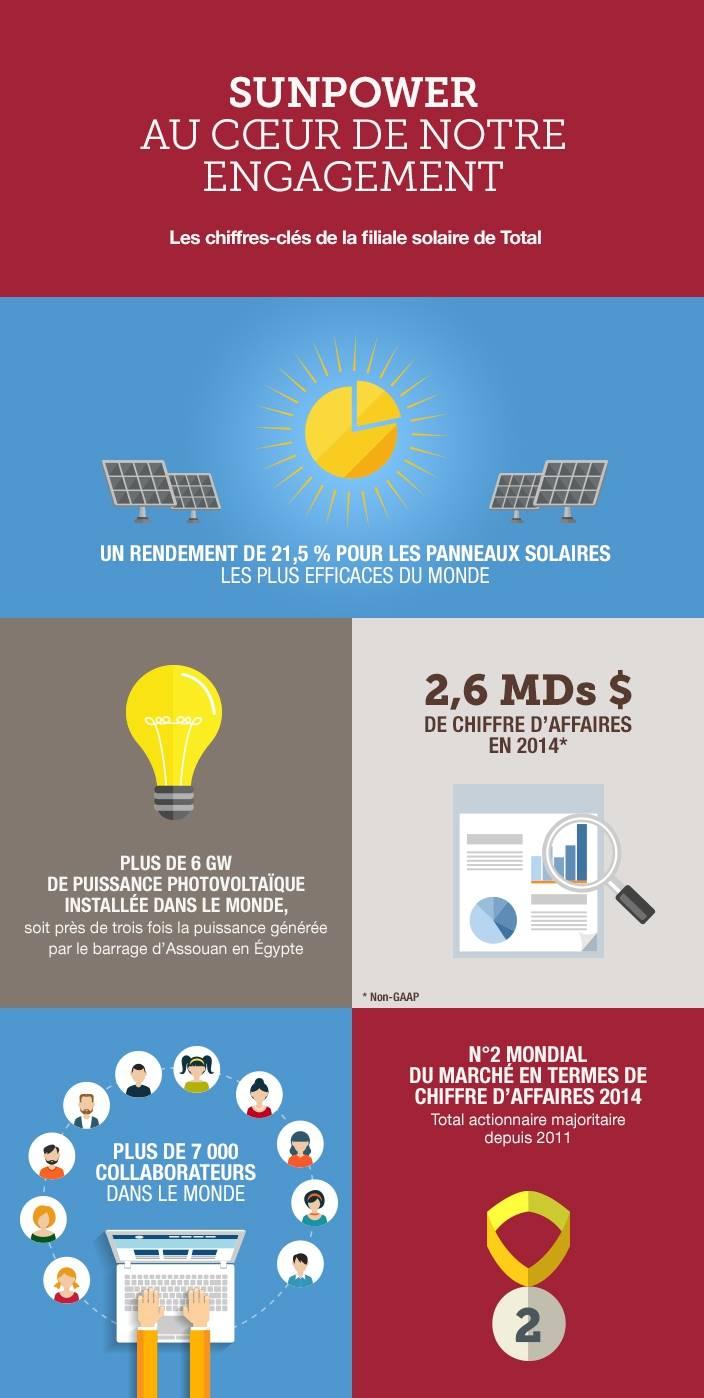 Sun Power, déjà la filière solaire de Total