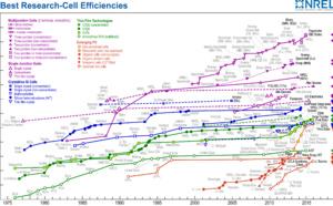 Record du taux de conversion du rayonnement lumineux solaire des cellules photovoltaïques 22.1 %