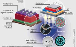 Cellules photovoltaïques organiques : la recherche progresse